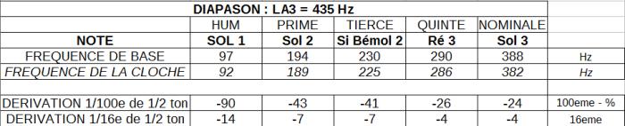 analyse SALESIENNE TABLEUR
